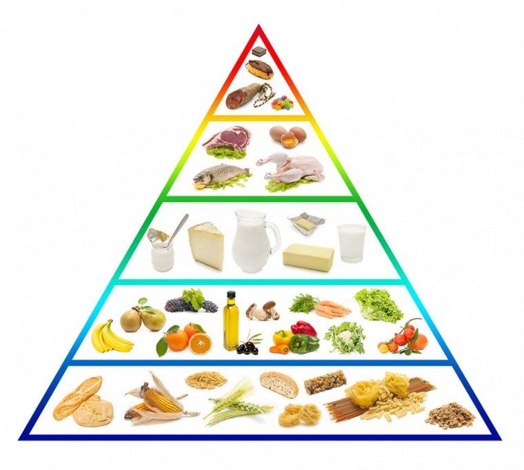 stara piramida żywieniowa