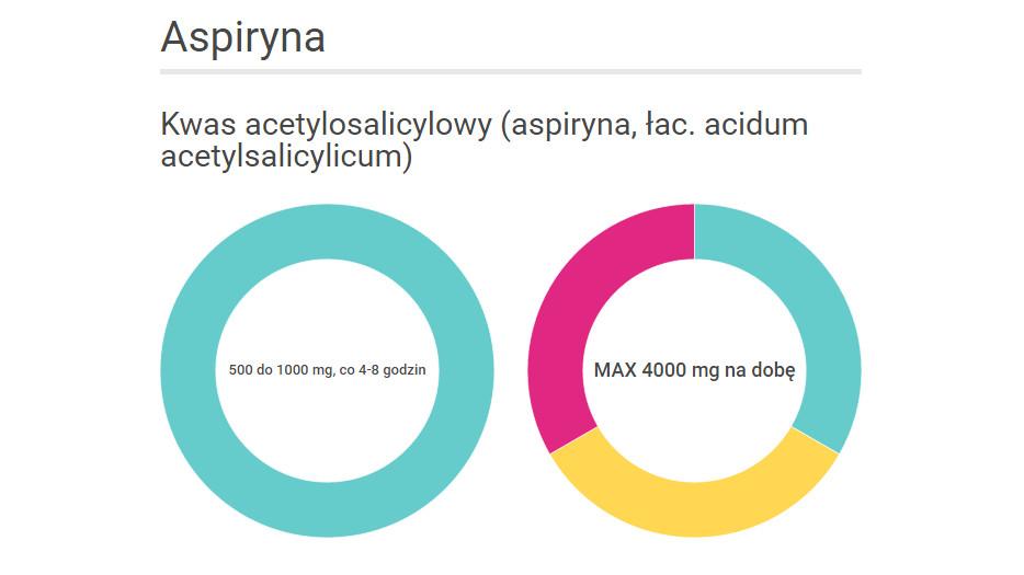 Jak stosować leki przeciwbólowe. Aspiryna