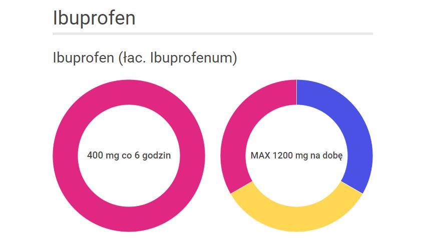 Jak stosować leki przeciwbólowe. Ibuprofen