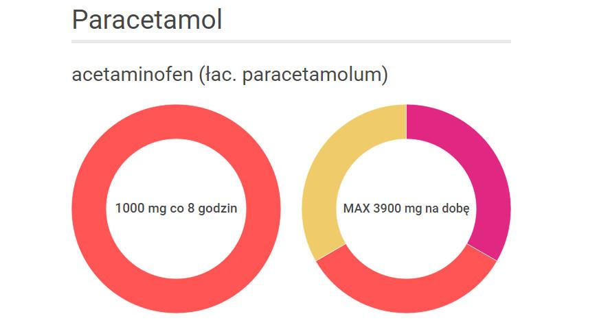 Jak stosować leki przeciwbólowe. Paracetamol