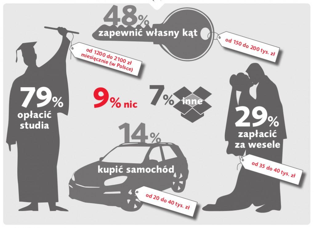 Fot. Materiały prasowe / Fragment infografiki ilustrującej wyniki badania