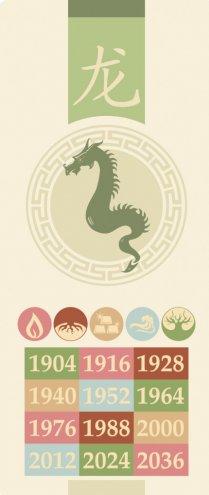 Sprawdź, swój chiński znak zodiaku