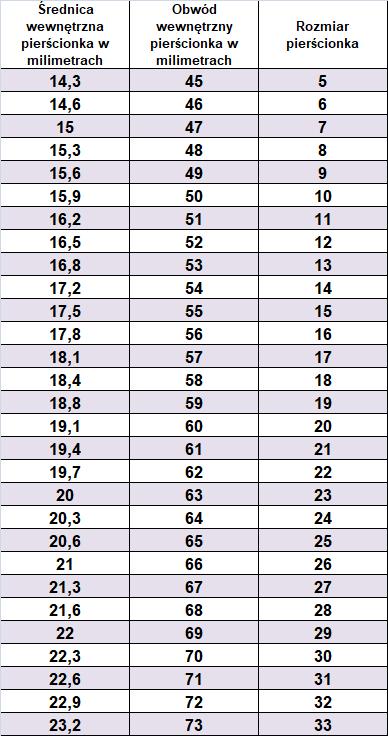 Tabela rozmiarów pierścionków (rozmiary PL)